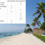 Gili Islands vs Nusa Islands: Which is Better?