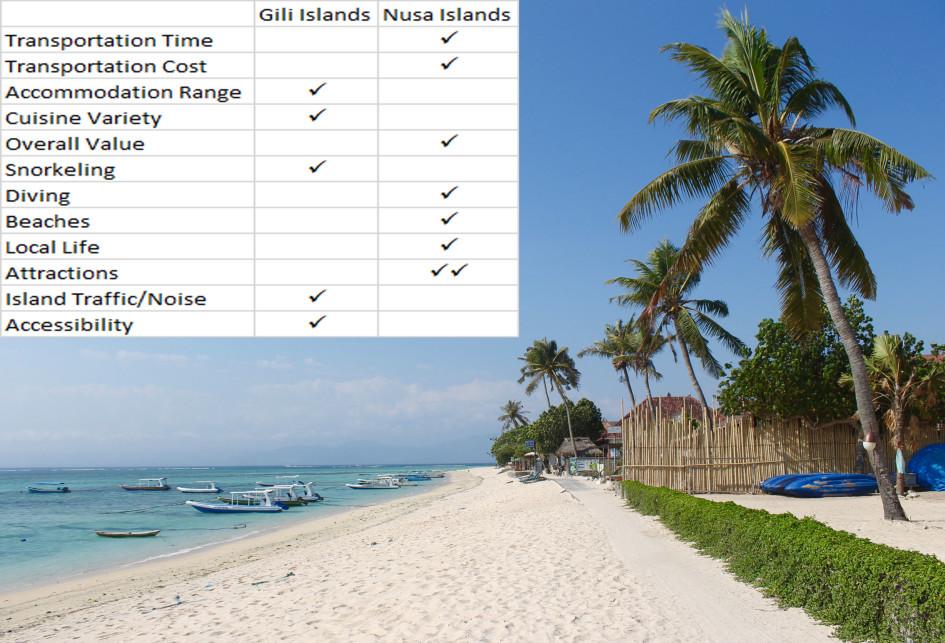 Gili Islands vs Nusa Islands
