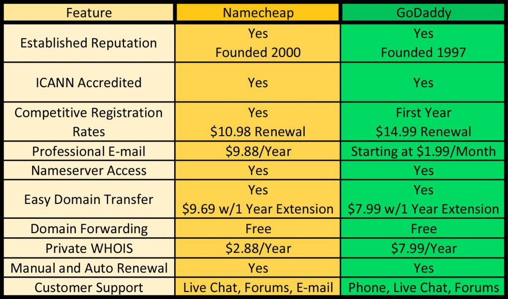 Namecheap vs GoDaddy Domain Registry Features Comparison Table
